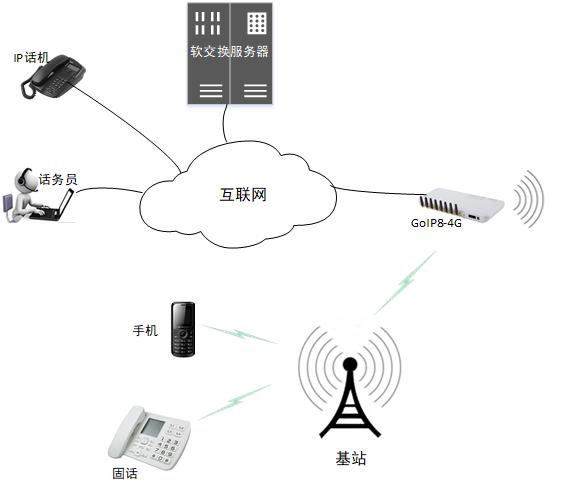 GOIP-4G方案图1