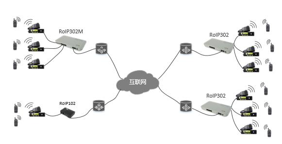 ROIP302M连接示意图-cn